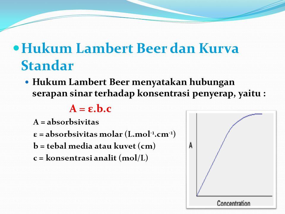 Hukum Lambert Beer dan Kurva Standar Hukum Lambert Beer menyatakan hubungan serapan sinar terhadap konsentrasi penyerap, yaitu : A = ε.b.c A = absorbs