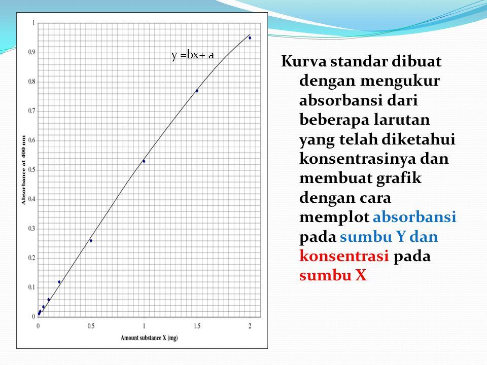 Kurva standar dibuat dengan mengukur absorbansi dari beberapa larutan yang telah diketahui konsentrasinya dan membuat grafik dengan cara memplot absor