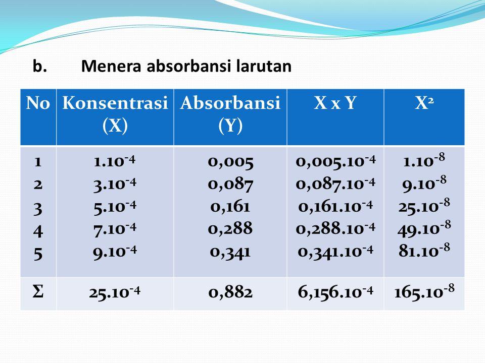 b.Menera absorbansi larutan NoKonsentrasi (X) Absorbansi (Y) X x YX2X2 1234512345 1.10 -4 3.10 -4 5.10 -4 7.10 -4 9.10 -4 0,005 0,087 0,161 0,288 0,34
