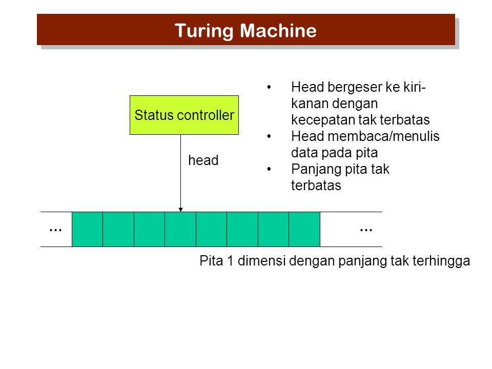 Status controller head Pita 1 dimensi dengan panjang tak terhingga … Head bergeser ke kiri- kanan dengan kecepatan tak terbatas Head membaca/menulis data pada pita Panjang pita tak terbatas Turing Machine