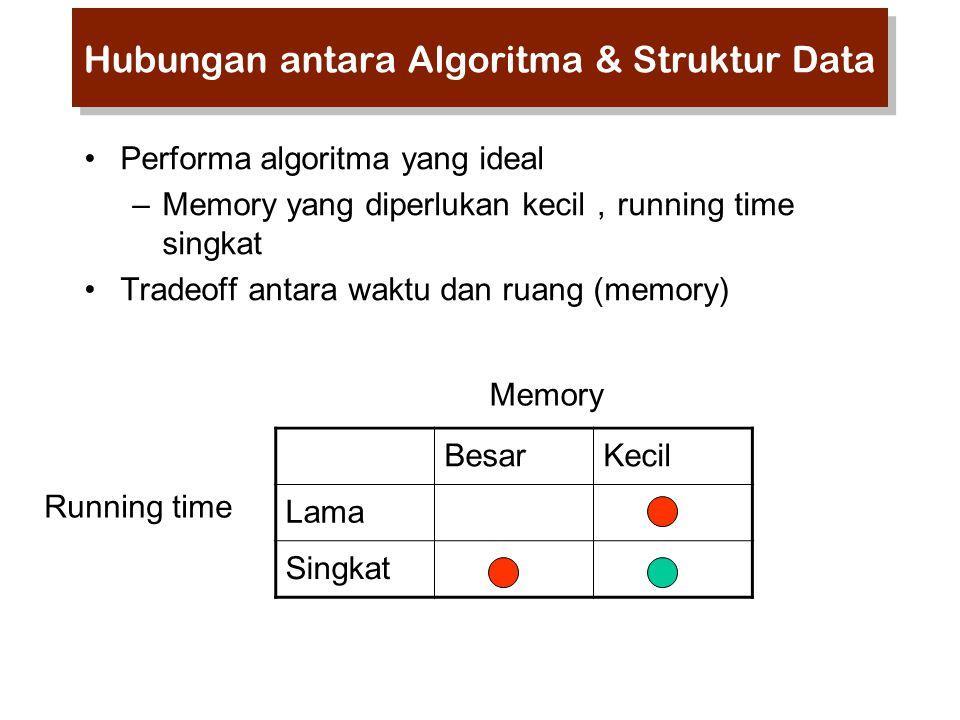 Performa algoritma yang ideal –Memory yang diperlukan kecil , running time singkat Tradeoff antara waktu dan ruang (memory) BesarKecil Lama Singkat Memory Running time Hubungan antara Algoritma & Struktur Data