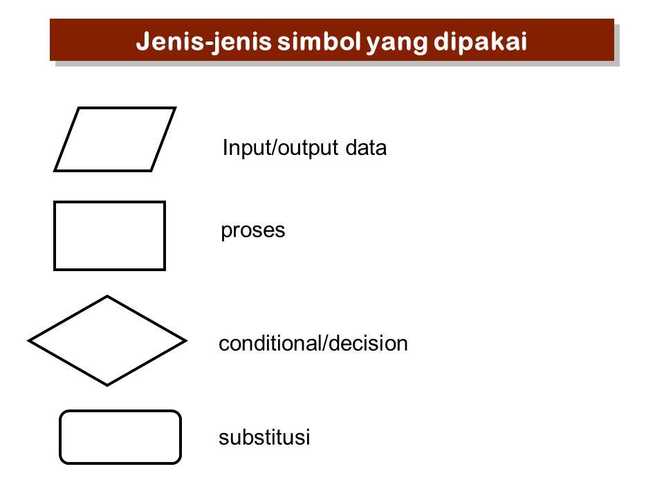Jenis-jenis simbol yang dipakai Input/output data proses conditional/decision substitusi