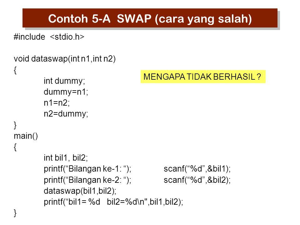 Contoh 5-A SWAP (cara yang salah) #include void dataswap(int n1,int n2) { int dummy; dummy=n1; n1=n2; n2=dummy; } main() { int bil1, bil2; printf( Bilangan ke-1: );scanf( %d ,&bil1); printf( Bilangan ke-2: );scanf( %d ,&bil2); dataswap(bil1,bil2); printf( bil1= %d bil2=%d\n ,bil1,bil2); } MENGAPA TIDAK BERHASIL