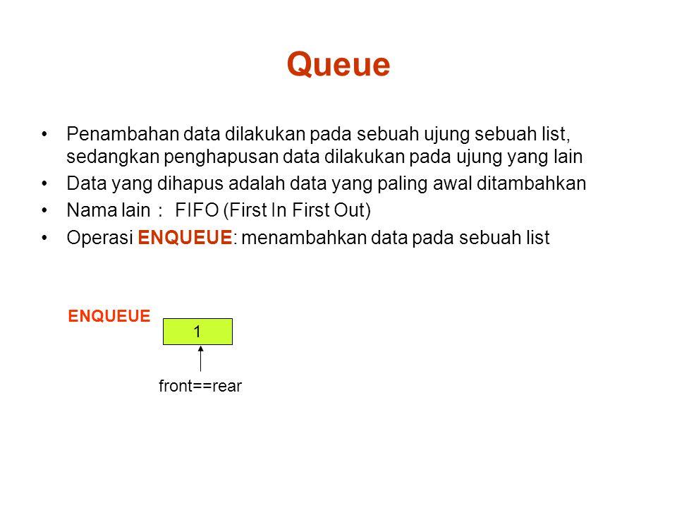 Queue Penambahan data dilakukan pada sebuah ujung sebuah list, sedangkan penghapusan data dilakukan pada ujung yang lain Data yang dihapus adalah data yang paling awal ditambahkan Nama lain : FIFO (First In First Out) Operasi ENQUEUE: menambahkan data pada sebuah list 1 ENQUEUE front==rear