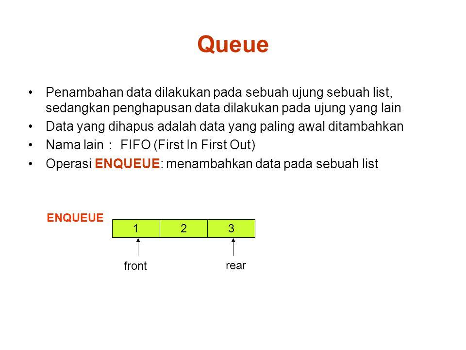 Queue Penambahan data dilakukan pada sebuah ujung sebuah list, sedangkan penghapusan data dilakukan pada ujung yang lain Data yang dihapus adalah data yang paling awal ditambahkan Nama lain : FIFO (First In First Out) Operasi ENQUEUE: menambahkan data pada sebuah list 1 ENQUEUE front 3 rear 2