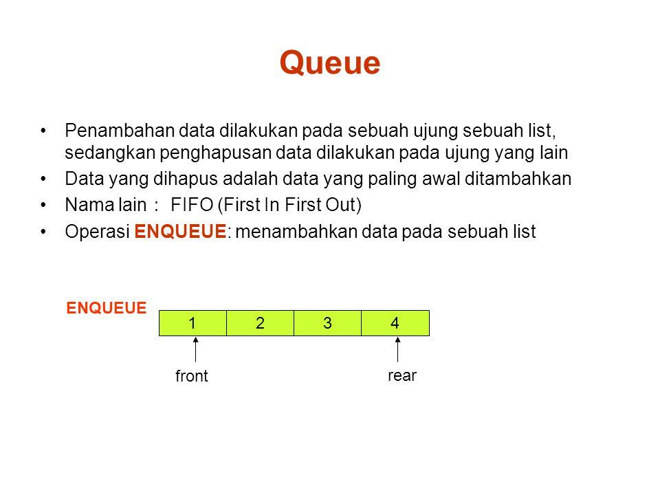 Queue Penambahan data dilakukan pada sebuah ujung sebuah list, sedangkan penghapusan data dilakukan pada ujung yang lain Data yang dihapus adalah data yang paling awal ditambahkan Nama lain : FIFO (First In First Out) Operasi ENQUEUE: menambahkan data pada sebuah list ENQUEUE 1 front 324 rear