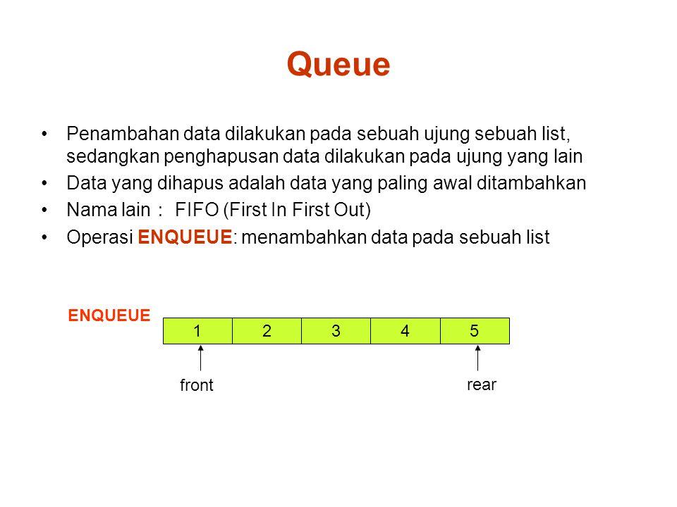 Queue Penambahan data dilakukan pada sebuah ujung sebuah list, sedangkan penghapusan data dilakukan pada ujung yang lain Data yang dihapus adalah data yang paling awal ditambahkan Nama lain : FIFO (First In First Out) Operasi ENQUEUE: menambahkan data pada sebuah list ENQUEUE 1 front 325 rear 4