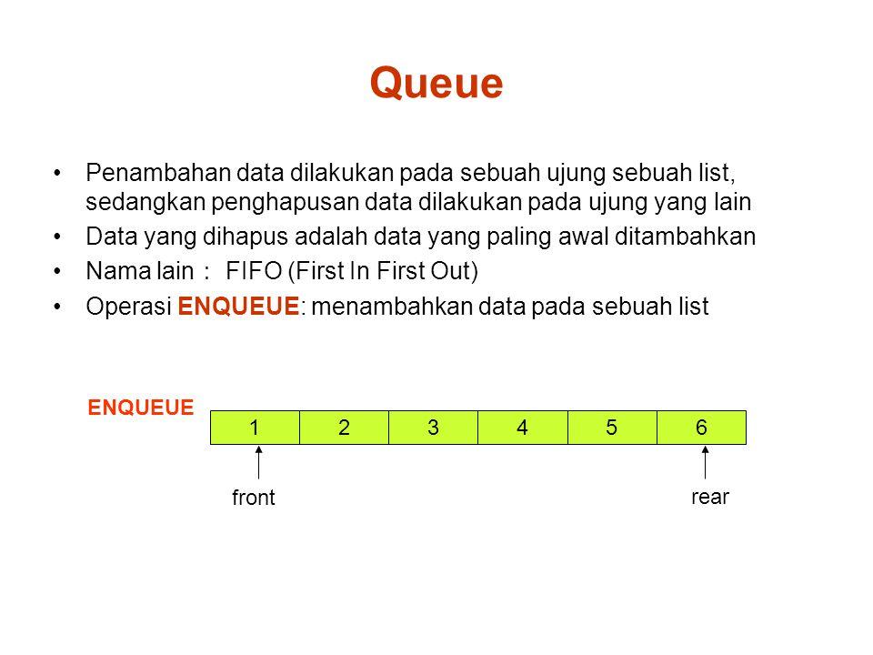 Queue Penambahan data dilakukan pada sebuah ujung sebuah list, sedangkan penghapusan data dilakukan pada ujung yang lain Data yang dihapus adalah data yang paling awal ditambahkan Nama lain : FIFO (First In First Out) Operasi ENQUEUE: menambahkan data pada sebuah list ENQUEUE 1 front 32546 rear