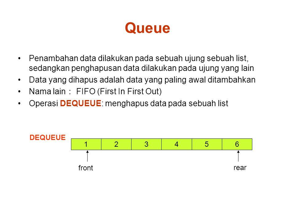 Queue Penambahan data dilakukan pada sebuah ujung sebuah list, sedangkan penghapusan data dilakukan pada ujung yang lain Data yang dihapus adalah data yang paling awal ditambahkan Nama lain : FIFO (First In First Out) Operasi DEQUEUE: menghapus data pada sebuah list DEQUEUE 1 front 32546 rear