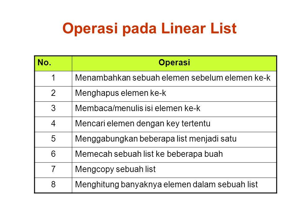 Operasi pada Linear List No.Operasi 1Menambahkan sebuah elemen sebelum elemen ke-k 2Menghapus elemen ke-k 3Membaca/menulis isi elemen ke-k 4Mencari elemen dengan key tertentu 5Menggabungkan beberapa list menjadi satu 6Memecah sebuah list ke beberapa buah 7Mengcopy sebuah list 8Menghitung banyaknya elemen dalam sebuah list