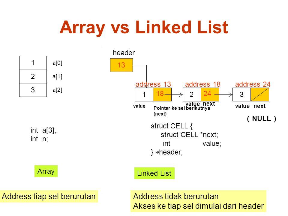 Array vs Linked List 13 123 struct CELL { struct CELL *next; int value; }  header; 1 header 2 3 a[0] a[1] a[2] int a[3]; int n; Array Linked List address 13 18 address 18 24 address 24 Address tidak berurutan Akses ke tiap sel dimulai dari header Address tiap sel berurutan value Pointer ke sel berikutnya (next) next value ( NULL )