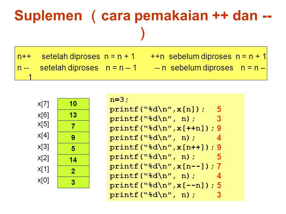 Suplemen ( cara pemakaian ++ dan -- ) n++ setelah diproses n = n + 1 ++n sebelum diproses n = n + 1 n -- setelah diproses n = n – 1 -- n sebelum dipro