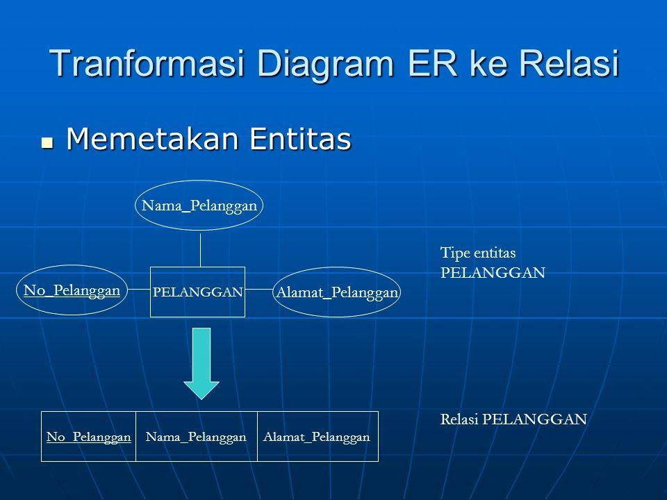 Tranformasi Diagram ER ke Relasi Memetakan Entitas Memetakan Entitas PELANGGAN No_Pelanggan Nama_Pelanggan Alamat_Pelanggan No_PelangganNama_PelangganAlamat_Pelanggan Tipe entitas PELANGGAN Relasi PELANGGAN