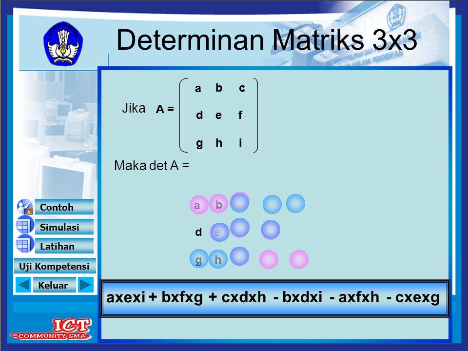 Keluar ( isikan elemen matriks yang diinginkan) A = = Det A = Simulasi Contoh Latihan Uji Kompetensi