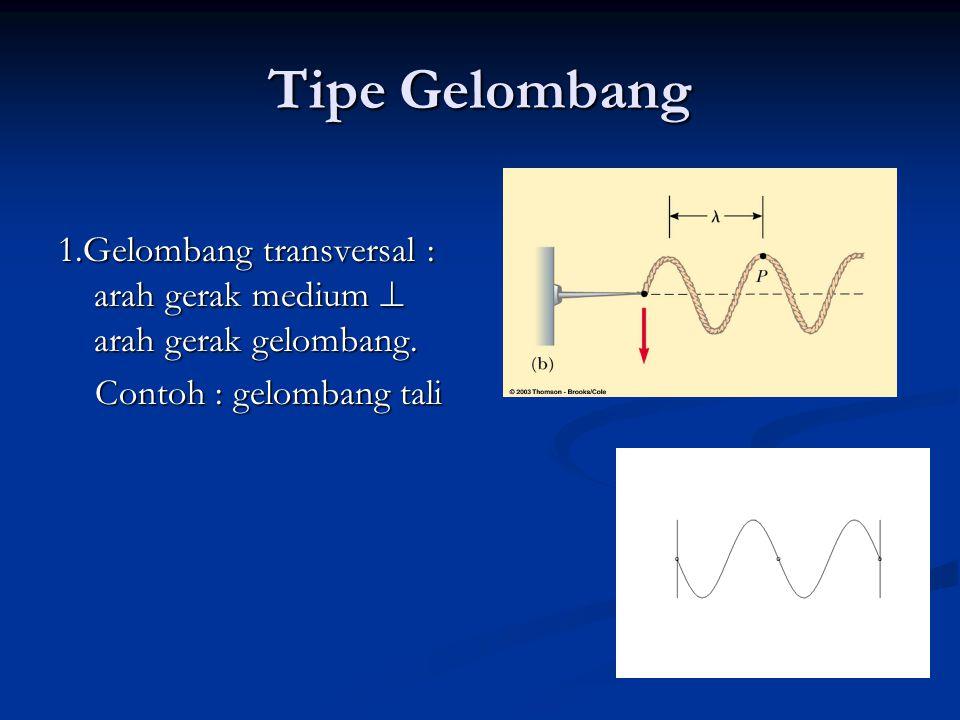 Tipe Gelombang 1.Gelombang transversal : arah gerak medium  arah gerak gelombang. Contoh : gelombang tali Contoh : gelombang tali
