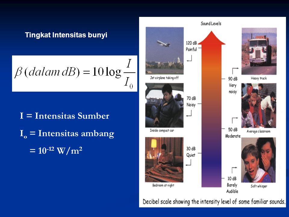Tingkat Intensitas bunyi I = Intensitas Sumber I o = Intensitas ambang = 10 -12 W/m 2