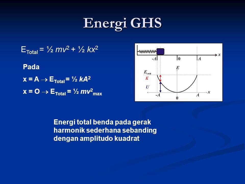 Energi GHS E Total = ½ mv 2 + ½ kx 2 Pada x = A  E Total = ½ kA 2 x = O  E Total = ½ mv 2 max Energi total benda pada gerak harmonik sederhana seban