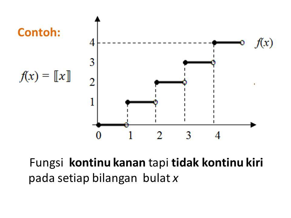 Contoh: Fungsi kontinu kanan tapi tidak kontinu kiri pada setiap bilangan bulat x