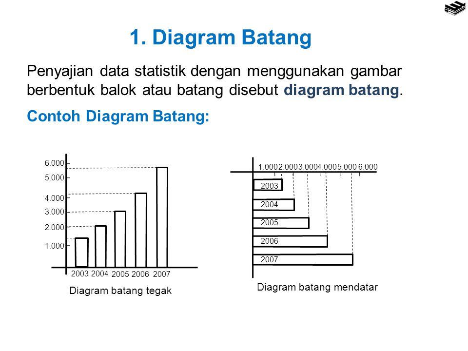 1. Diagram Batang Penyajian data statistik dengan menggunakan gambar berbentuk balok atau batang disebut diagram batang. Contoh Diagram Batang: 2003 2
