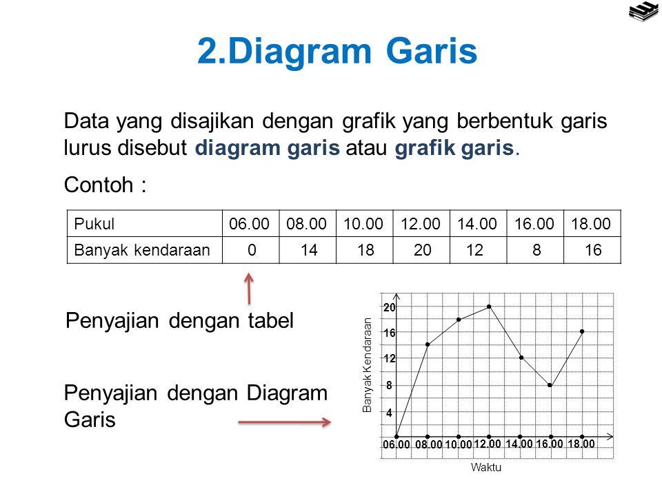 2.Diagram Garis Data yang disajikan dengan grafik yang berbentuk garis lurus disebut diagram garis atau grafik garis. Contoh : Pukul06.0008.0010.0012.