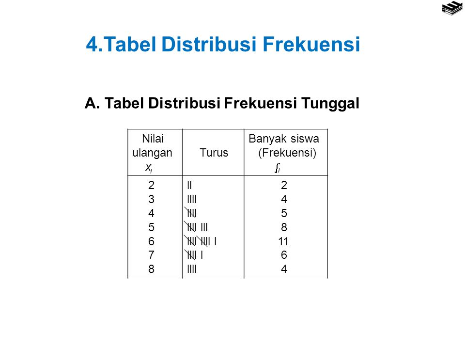 4.Tabel Distribusi Frekuensi A. Tabel Distribusi Frekuensi Tunggal i i Nilai ulangan x Turus Banyak siswa (Frekuensi)  2 3 4 5 6 7 8 ll llll llll lll