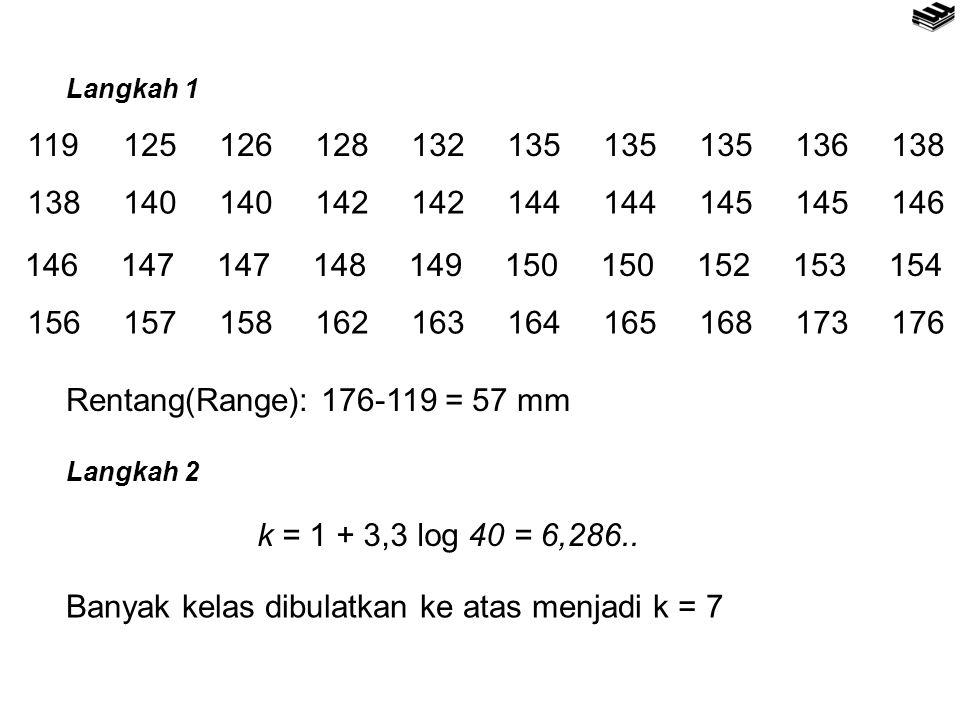 119125126128132135135135136138 138140140142142144144145145146 146147147148149150150152153154 156157158162163164165168173176 Rentang(Range): 176-119 = 57 mm Langkah 1 Langkah 2 k = 1 + 3,3 log 40 = 6,286..