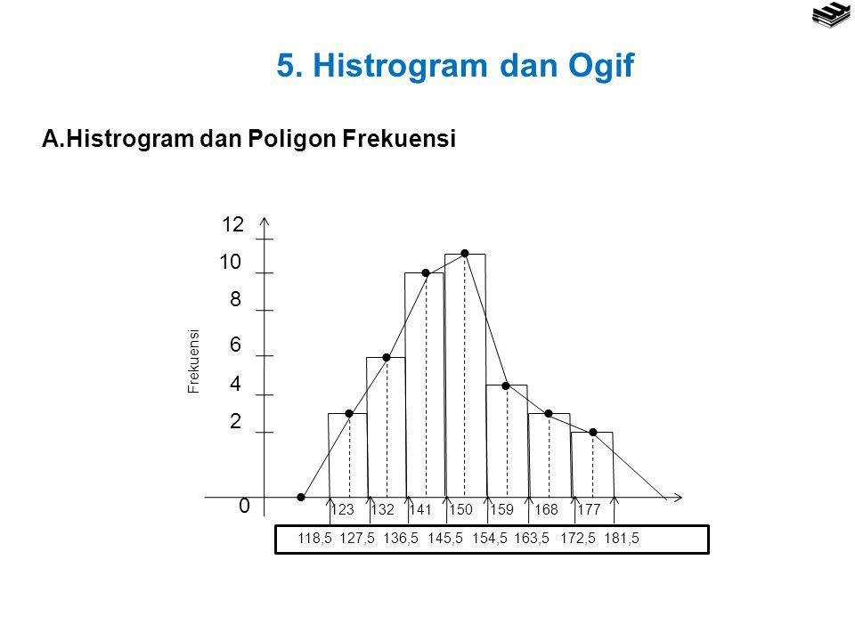 5. Histrogram dan Ogif A.Histrogram dan Poligon Frekuensi         0 2 12 4 6 8 10 123132141150159168177 Frekuensi 118,5127,5136,5145,5154,5163