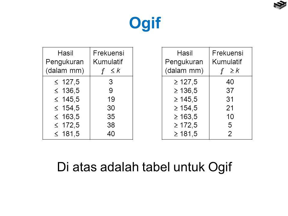 Ogif Hasil Pengukuran (dalam mm) Frekuensi Kumulatif   k  127,5  136,5  145,5  154,5  163,5  172,5  181,5 3 9 19 30 35 38 40 Hasil Pengukuran (dalam mm) Frekuensi Kumulatif   k  127,5  136,5  145,5  154,5  163,5  172,5  181,5 40 37 31 21 10 5 2 Di atas adalah tabel untuk Ogif