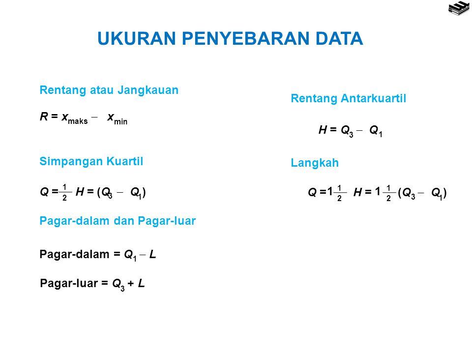 UKURAN PENYEBARAN DATA Rentang atau Jangkauan R = x  x maks min Rentang Antarkuartil H = Q  Q 1 3 Simpangan Kuartil Q = H = (Q  Q ) 1 3 2 1 Langkah Q = H = (Q  Q ) 1 3 2 1 2 1 11 Pagar-dalam dan Pagar-luar Pagar-dalam = Q  L 1 Pagar-luar = Q + L 3