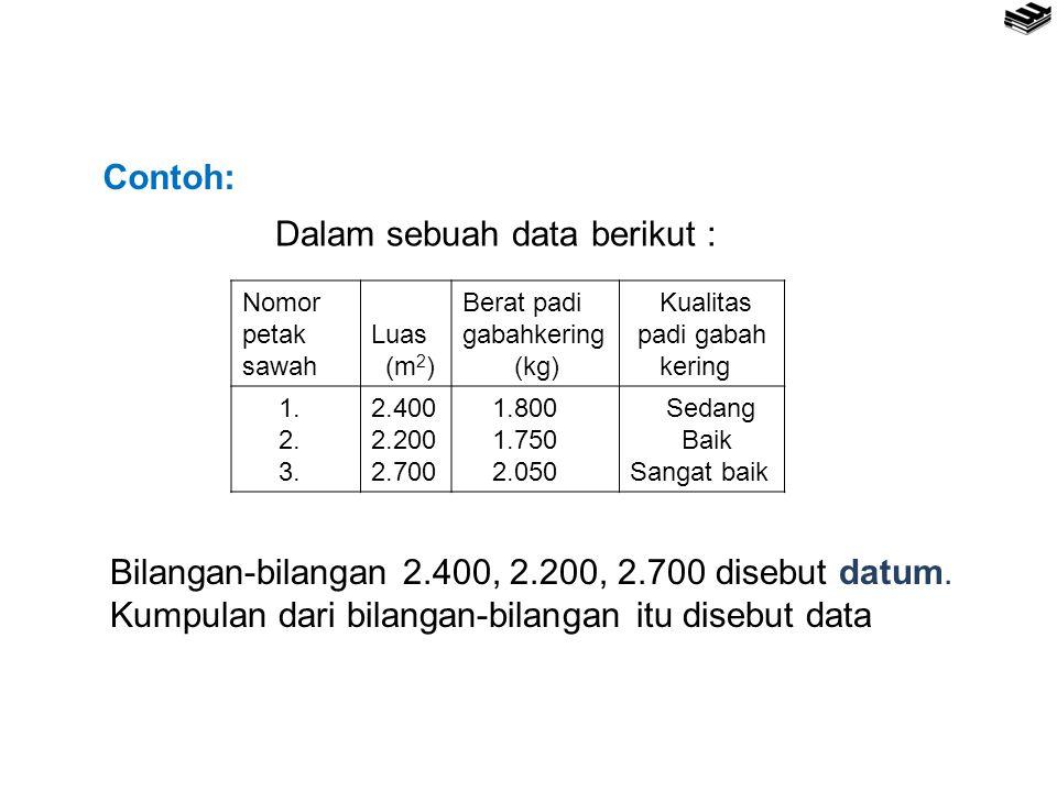Nomor petak sawah Luas (m 2 ) Berat padi gabahkering (kg) Kualitas padi gabah kering 1. 2. 3. 2.400 2.200 2.700 1.800 1.750 2.050 Sedang Baik Sangat b