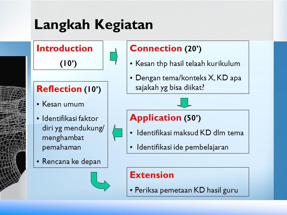 Langkah Kegiatan Introduction (10') Connection (20') Kesan thp hasil telaah kurikulum Dengan tema/konteks X, KD apa sajakah yg bisa diikat? Applicatio
