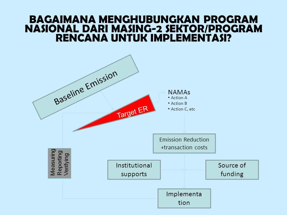 BAGAIMANA MENGHUBUNGKAN PROGRAM NASIONAL DARI MASING-2 SEKTOR/PROGRAM RENCANA UNTUK IMPLEMENTASI? Baseline Emission Target ER Action A Action B Action