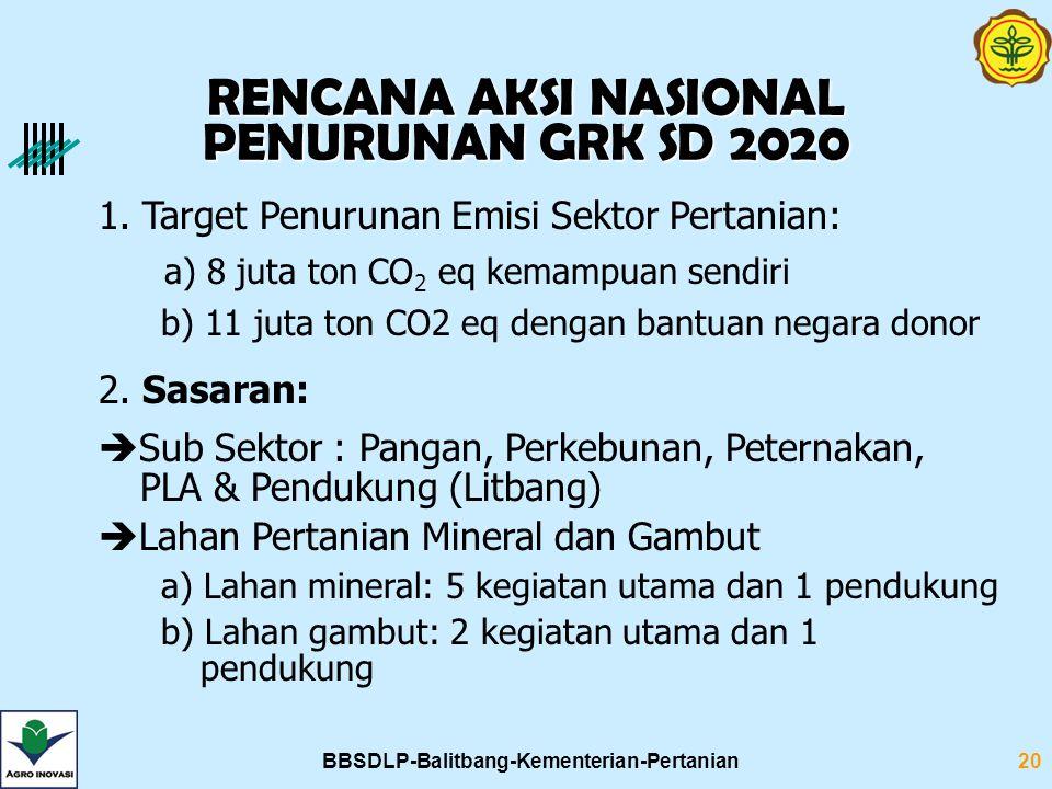 BBSDLP-Balitbang-Kementerian-Pertanian20 1. Target Penurunan Emisi Sektor Pertanian: a) 8 juta ton CO 2 eq kemampuan sendiri b) 11 juta ton CO2 eq den