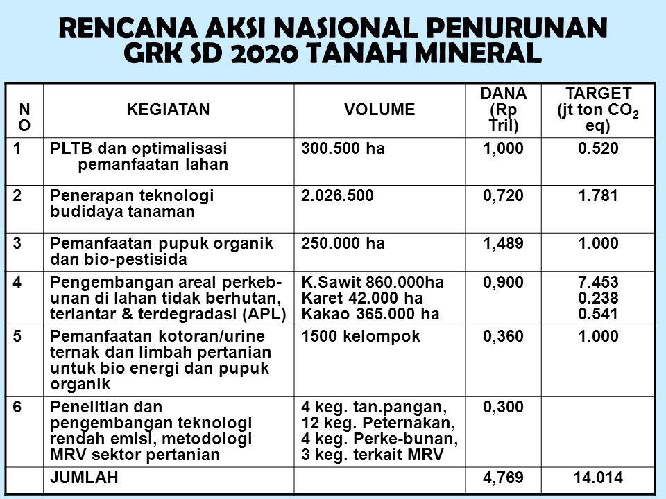 RENCANA AKSI NASIONAL PENURUNAN GRK SD 2020 TANAH MINERAL NONO KEGIATANVOLUME DANA (Rp Tril) TARGET (jt ton CO 2 eq) 1PLTB dan optimalisasi pemanfaata