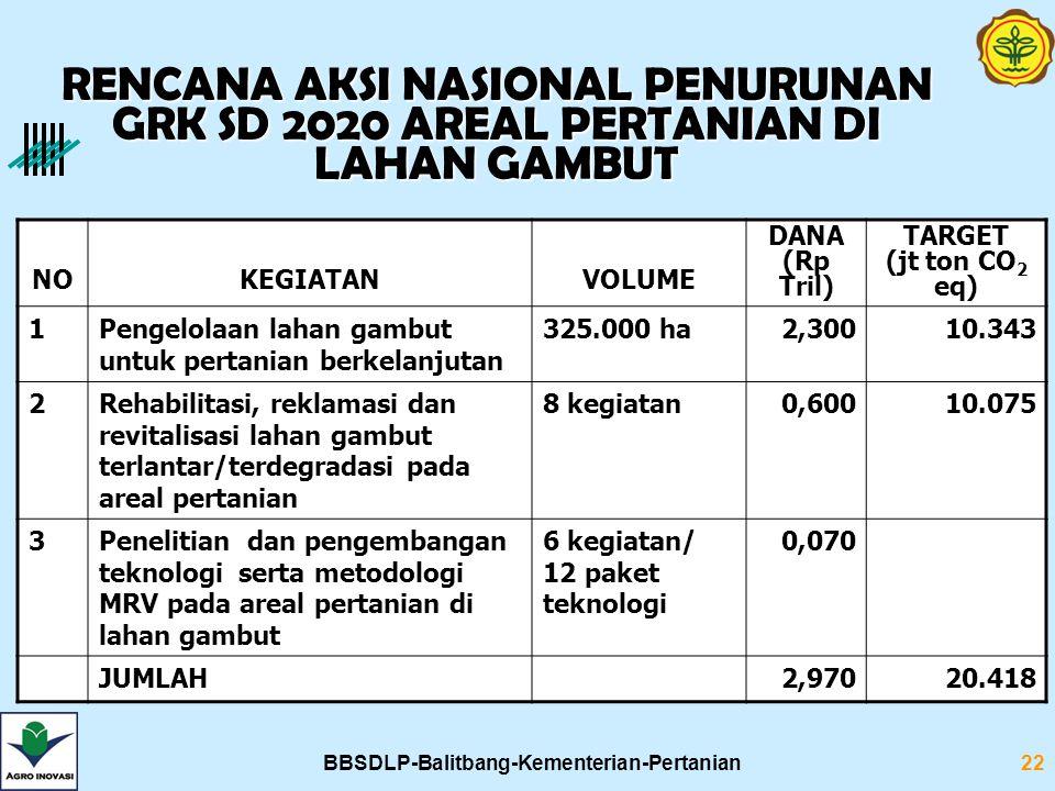 BBSDLP-Balitbang-Kementerian-Pertanian22 RENCANA AKSI NASIONAL PENURUNAN GRK SD 2020 AREAL PERTANIAN DI LAHAN GAMBUT NOKEGIATANVOLUME DANA (Rp Tril) TARGET (jt ton CO 2 eq) 1Pengelolaan lahan gambut untuk pertanian berkelanjutan 325.000 ha2,30010.343 2Rehabilitasi, reklamasi dan revitalisasi lahan gambut terlantar/terdegradasi pada areal pertanian 8 kegiatan0,60010.075 3Penelitian dan pengembangan teknologi serta metodologi MRV pada areal pertanian di lahan gambut 6 kegiatan/ 12 paket teknologi 0,070 JUMLAH2,97020.418