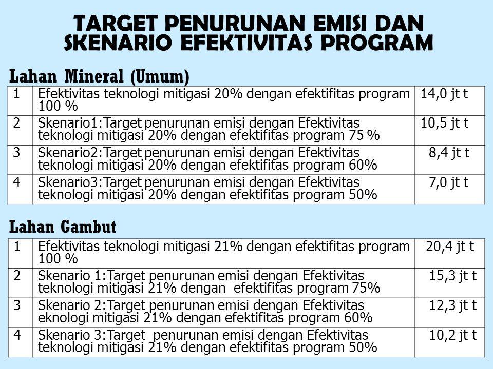 1Efektivitas teknologi mitigasi 20% dengan efektifitas program 100 % 14,0 jt t 2Skenario1:Target penurunan emisi dengan Efektivitas teknologi mitigasi