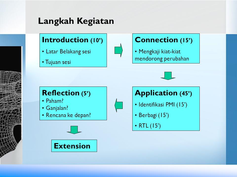 Introduction (10') Latar Belakang sesi Tujuan sesi Connection (15') Mengkaji kiat-kiat mendorong perubahan Application (45') Identifikasi PMI (15') Be