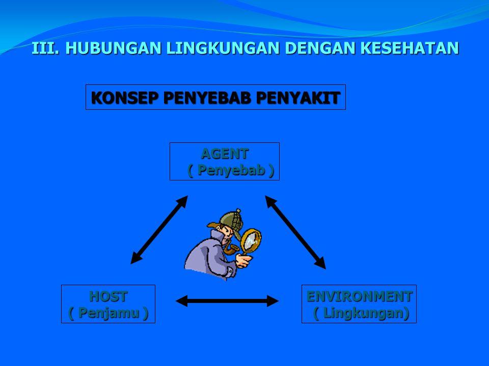 III. HUBUNGAN LINGKUNGAN DENGAN KESEHATAN KONSEP PENYEBAB PENYAKIT AGENT ( Penyebab ) HOST ( Penjamu ) ENVIRONMENT ( Lingkungan)