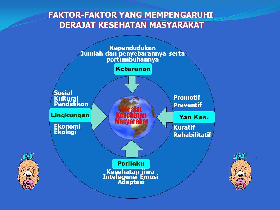 Kependudukan Jumlah dan penyebarannya serta pertumbuhannya Promotif Preventif Kuratif Rehabilitatif Kesehatan jiwa Intelegensi Emosi Adaptasi Sosial K