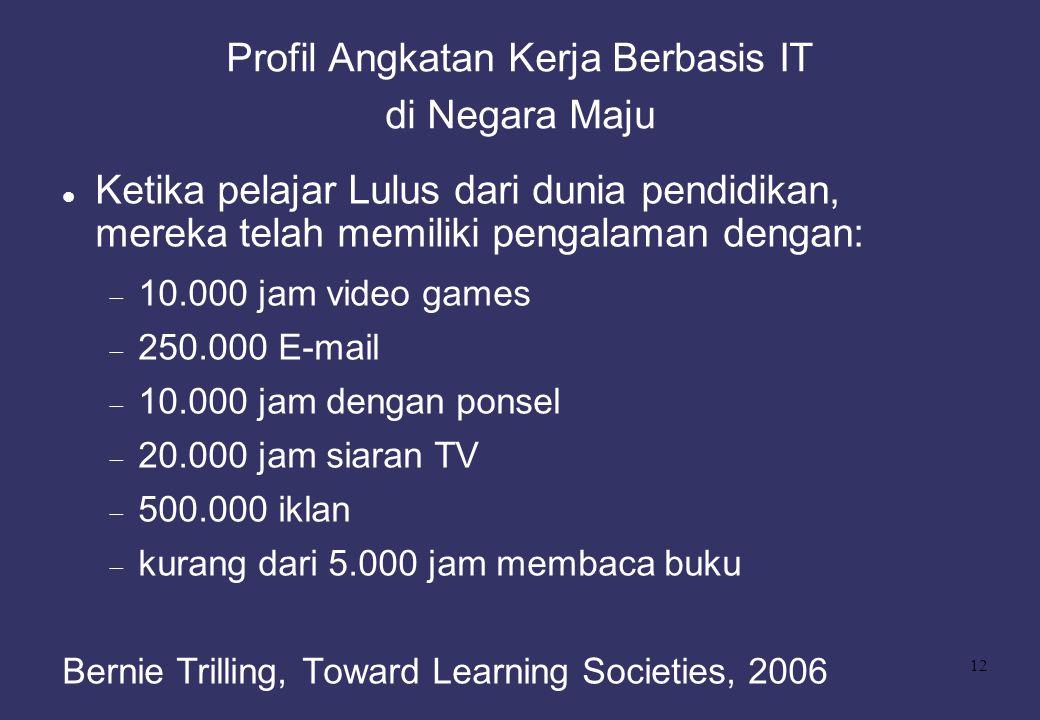 12 Profil Angkatan Kerja Berbasis IT di Negara Maju Ketika pelajar Lulus dari dunia pendidikan, mereka telah memiliki pengalaman dengan:  10.000 jam