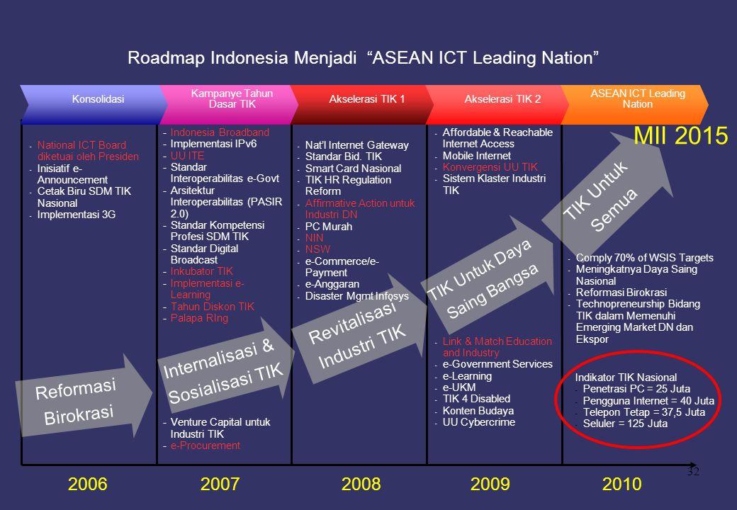"""32 Roadmap Indonesia Menjadi """"ASEAN ICT Leading Nation"""" 2006 Reformasi Birokrasi Internalisasi & Sosialisasi TIK TIK Untuk Semua TIK Untuk Daya Saing"""