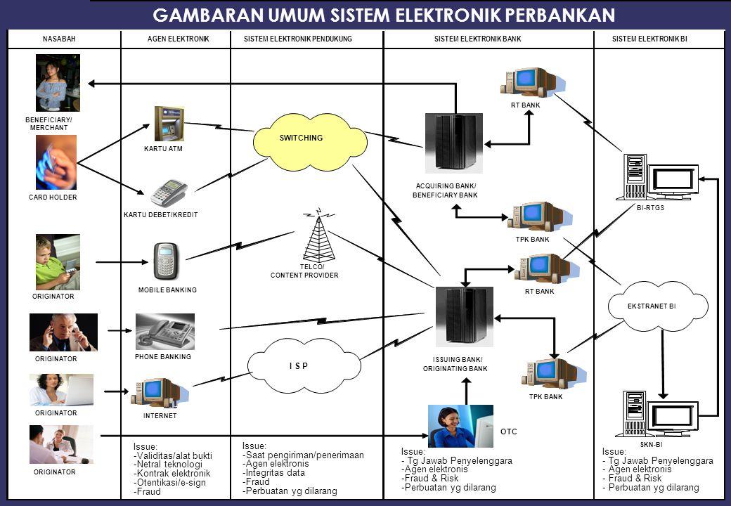 34 GAMBARAN UMUM SISTEM ELEKTRONIK PERBANKAN NASABAHAGEN ELEKTRONIKSISTEM ELEKTRONIK PENDUKUNGSISTEM ELEKTRONIK BANKSISTEM ELEKTRONIK BI SWITCHING I S