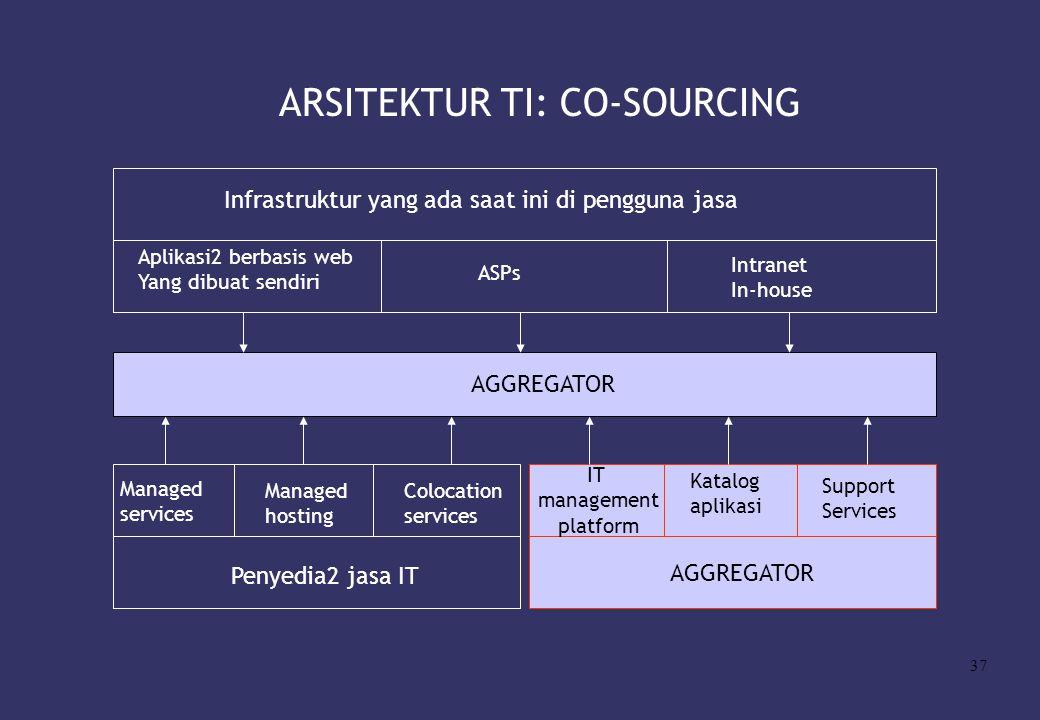 37 ARSITEKTUR TI: CO-SOURCING Infrastruktur yang ada saat ini di pengguna jasa Aplikasi2 berbasis web Yang dibuat sendiri ASPs Intranet In-house AGGRE