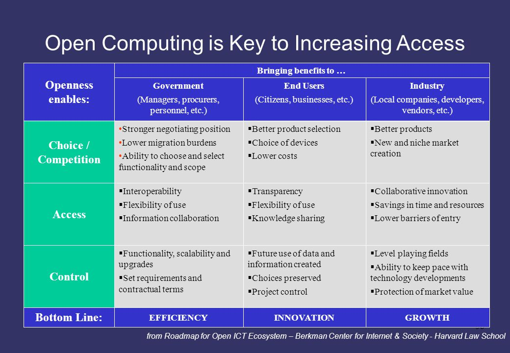 38 Open Computing is Key to Increasing Access GROWTHINNOVATIONEFFICIENCY Bottom Line:  Level playing fields  Ability to keep pace with technology de
