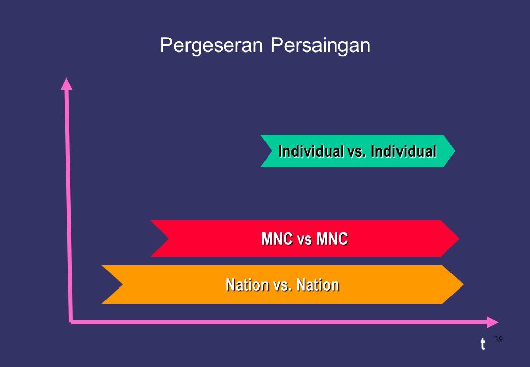 39 Pergeseran Persaingan t Individual vs. Individual MNC vs MNC Nation vs. Nation