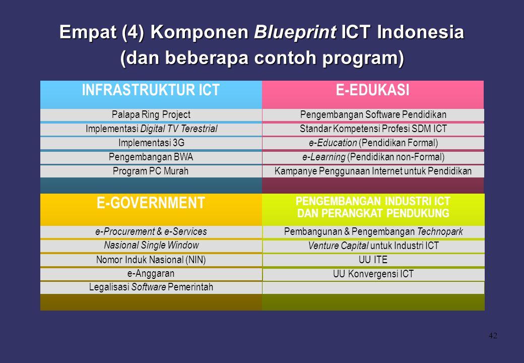 42 Empat (4) Komponen Blueprint ICT Indonesia (dan beberapa contoh program) INFRASTRUKTUR ICT E-GOVERNMENT E-EDUKASI PENGEMBANGAN INDUSTRI ICT DAN PER