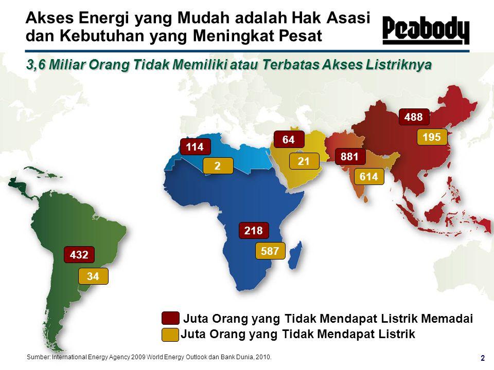 Juta Orang yang Tidak Mendapat Listrik Memadai Akses Energi yang Mudah adalah Hak Asasi dan Kebutuhan yang Meningkat Pesat 3,6 Miliar Orang Tidak Memiliki atau Terbatas Akses Listriknya 114 218 488 64 881 432 Sumber: International Energy Agency 2009 World Energy Outlook dan Bank Dunia, 2010.