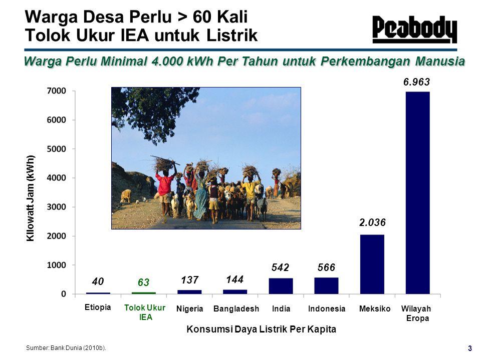 Warga Desa Perlu > 60 Kali Tolok Ukur IEA untuk Listrik Etiopia NigeriaBangladeshIndia Tolok Ukur IEA Meksiko Indonesia Wilayah Eropa 40 144 137 542 6