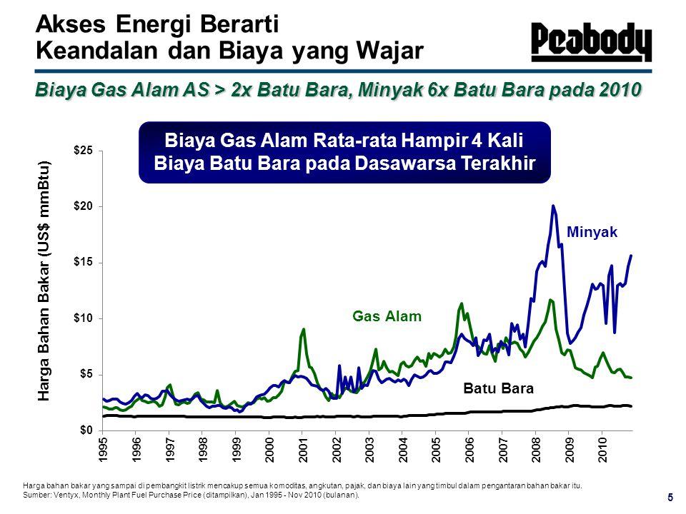 Biaya Gas Alam Rata-rata Hampir 4 Kali Biaya Batu Bara pada Dasawarsa Terakhir Harga bahan bakar yang sampai di pembangkit listrik mencakup semua komoditas, angkutan, pajak, dan biaya lain yang timbul dalam pengantaran bahan bakar itu.