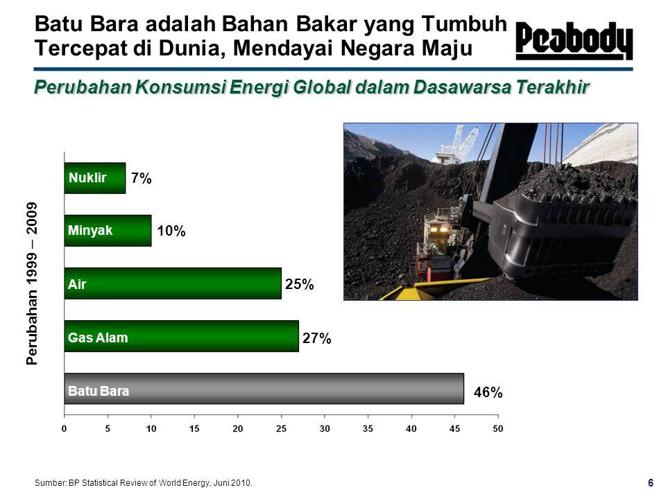 6 Batu Bara adalah Bahan Bakar yang Tumbuh Tercepat di Dunia, Mendayai Negara Maju Perubahan Konsumsi Energi Global dalam Dasawarsa Terakhir Sumber: BP Statistical Review of World Energy, Juni 2010.